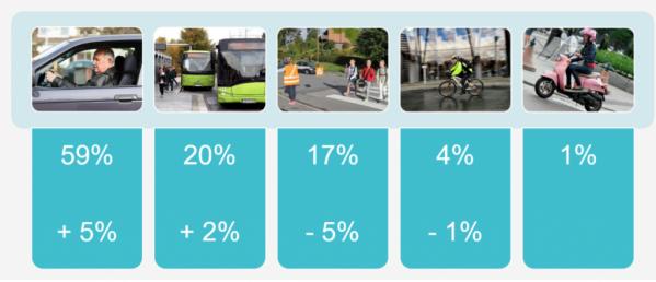 Utviklingen i valg av transportmidler i Bærum fra 2013-2015